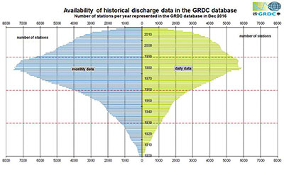 Temporal distribution of available discharge data in the GRDC database by year (number of stations per year represented in the GRDC database)