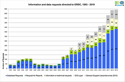 Data delivery requests directed to GRDC 1993 - 2018